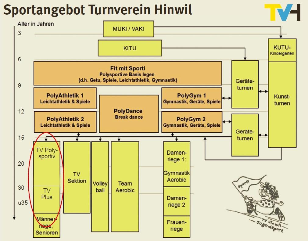 Angebot TV Hinwil